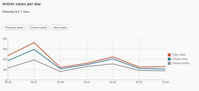 افزونه آمارگیر حرفه ای Pixelstats